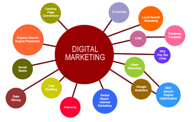 Grafik Digital Marketing